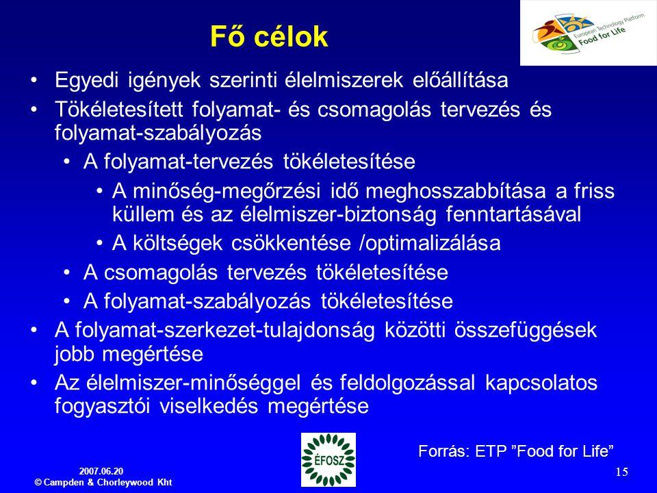 2007.06.20 © Campden & Chorleywood Kht 15 Fő célok Egyedi igények szerinti élelmiszerek előállítása Tökéletesített folyamat- és csomagolás tervezés és