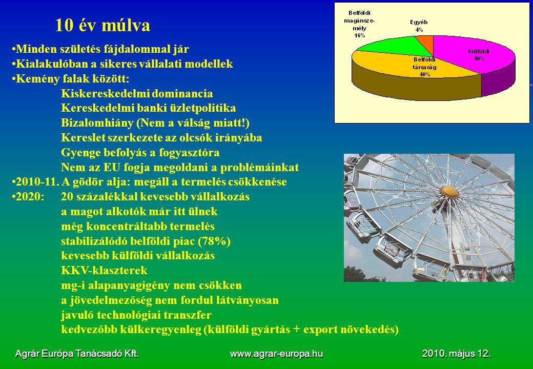 Agrár Európa Tanácsadó Kft. www.agrar-europa.hu 2010. május 12. 10 év múlva Minden születés fájdalommal jár Kialakulóban a sikeres vállalati modellek