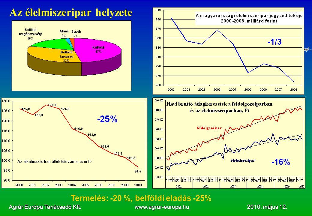 Agrár Európa Tanácsadó Kft. www.agrar-europa.hu 2010. május 12. Az élelmiszeripar helyzete -16% -1/3 Termelés: -20 %, belföldi eladás -25%