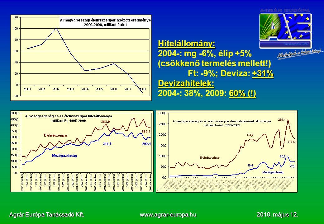 Agrár Európa Tanácsadó Kft. www.agrar-europa.hu 2010. május 12. Hitelállomány: 2004-: mg -6%, élip +5% (csökkenő termelés mellett!) +31% Ft: -9%; Devi