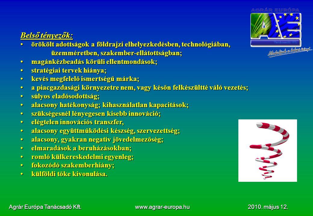 Agrár Európa Tanácsadó Kft. www.agrar-europa.hu 2010. május 12. Belső tényezők: örökölt adottságok a földrajzi elhelyezkedésben, technológiában,örököl
