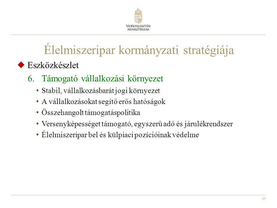 15 Élelmiszeripar kormányzati stratégiája  Eszközkészlet 6.Támogató vállalkozási környezet Stabil, vállalkozásbarát jogi környezet A vállalkozásokat