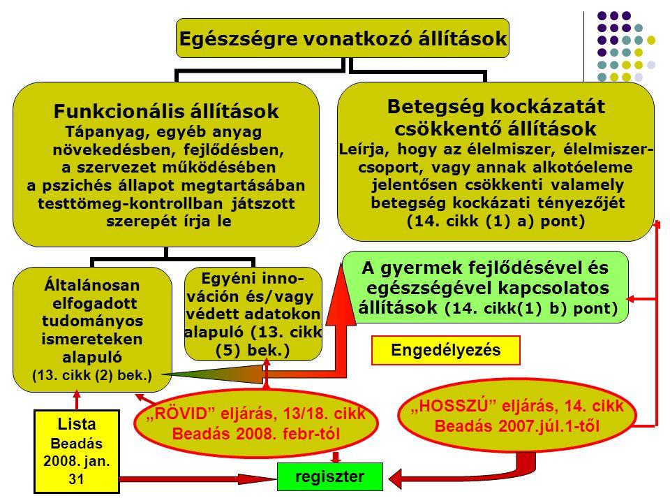 """A gyermek fejlődésével és egészségével kapcsolatos állítások (14. cikk(1) b) pont) Lista Beadás 2008. jan. 31 Engedélyezés """"RÖVID"""" eljárás, 13/18. cik"""