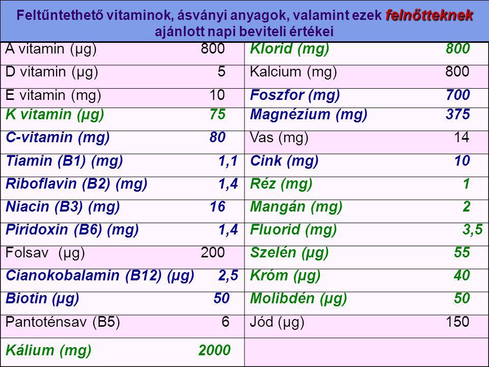 felnőtteknek Feltűntethető vitaminok, ásványi anyagok, valamint ezek felnőtteknek ajánlott napi beviteli értékei A vitamin (µg)800Klorid (mg)800 D vit