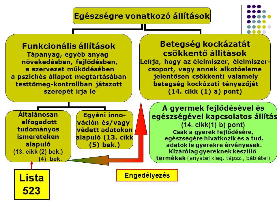 13.5 és 14.cikk szerinti állítások engedélyezése EFSA ~ 281 kérelem  ~ 213 gyerek  ~ 47 bkcs  ~ 21 innov 27 kérelem került visszavonásra Vélemény  ~ 68