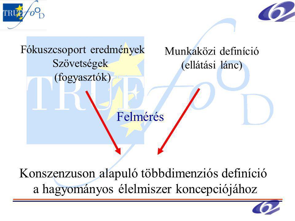 Fókuszcsoport eredmények Szövetségek (fogyasztók) Munkaközi definíció (ellátási lánc) Felmérés Konszenzuson alapuló többdimenziós definíció a hagyományos élelmiszer koncepciójához
