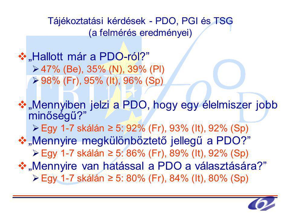 """Tájékoztatási kérdések - PDO, PGI és TSG (a felmérés eredményei)  """"Hallott már a PDO-ról  47% (Be), 35% (N), 39% (Pl)  98% (Fr), 95% (It), 96% (Sp)  """"Mennyiben jelzi a PDO, hogy egy élelmiszer jobb minőségű  Egy 1-7 skálán ≥ 5: 92% (Fr), 93% (It), 92% (Sp)  """"Mennyire megkülönböztető jellegű a PDO  Egy 1-7 skálán ≥ 5: 86% (Fr), 89% (It), 92% (Sp)  """"Mennyire van hatással a PDO a választására  Egy 1-7 skálán ≥ 5: 80% (Fr), 84% (It), 80% (Sp)"""