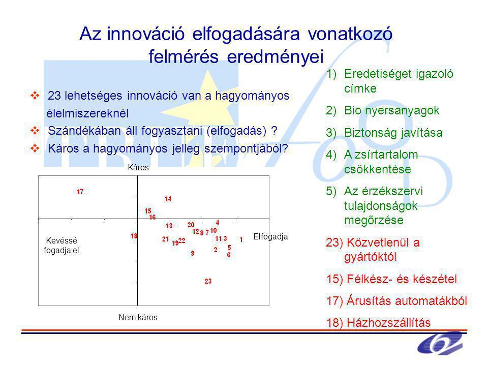 Az innováció elfogadására vonatkozó felmérés eredményei  23 lehetséges innováció van a hagyományos élelmiszereknél  Szándékában áll fogyasztani (elfogadás) .