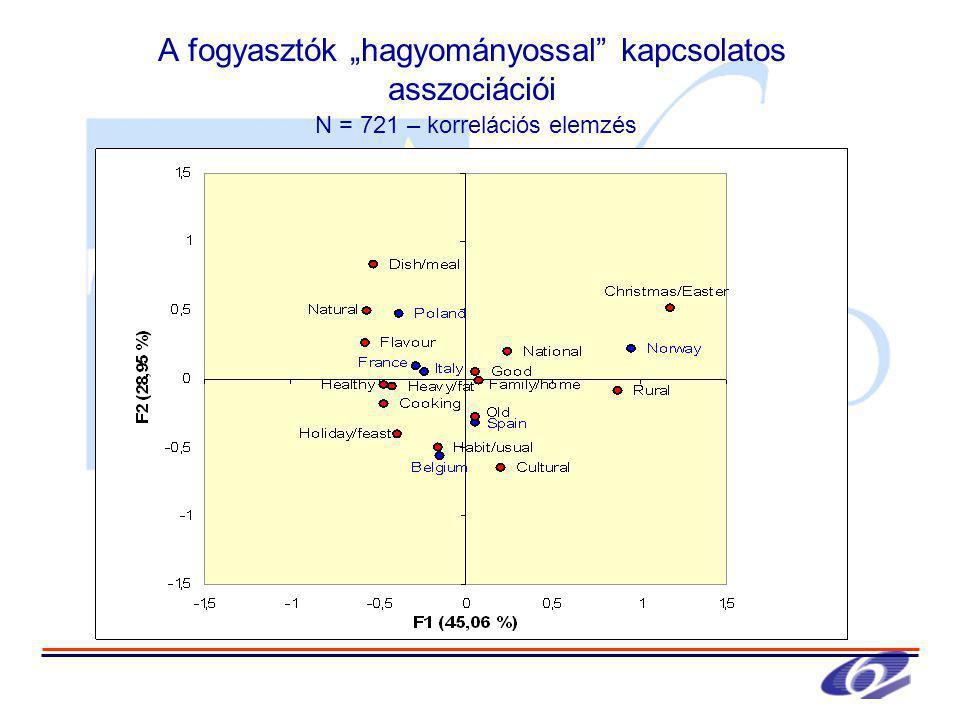 """A fogyasztók """"hagyományossal kapcsolatos asszociációi N = 721 – korrelációs elemzés"""