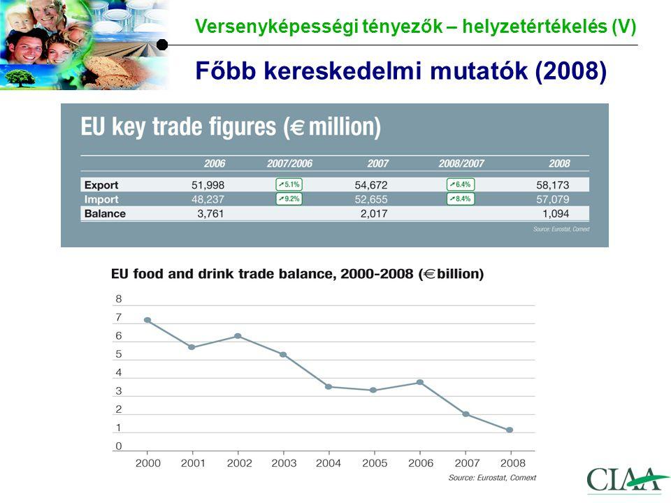 Főbb kereskedelmi mutatók (2008) Versenyképességi tényezők – helyzetértékelés (V)