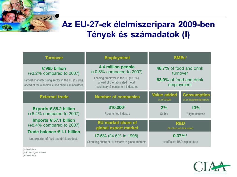 Az EU-27-ek élelmiszeripara 2009-ben Tények és számadatok (I)
