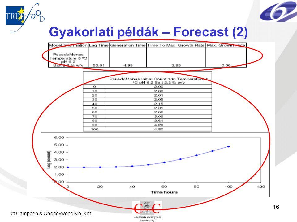 © Campden & Chorleywood Mo. Kht. 16 Gyakorlati példák – Forecast (2)