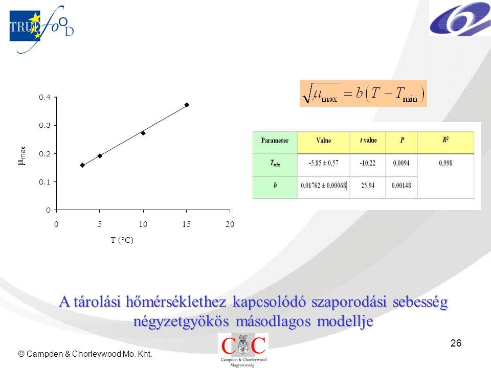 © Campden & Chorleywood Mo. Kht. 26 A tárolási hőmérséklethez kapcsolódó szaporodási sebesség négyzetgyökös másodlagos modellje 0 0.1 0.2 0.3 0.4 0510