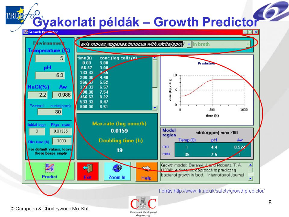 © Campden & Chorleywood Mo. Kht. 8 Gyakorlati példák – Growth Predictor Forrás:http://www.ifr.ac.uk/safety/growthpredictor/