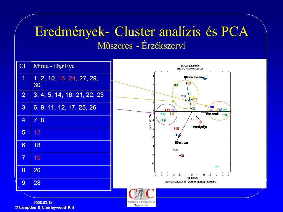 2008.03.12. © Campden & Chorleywood Kht Eredmények- Cluster analízis és PCA Műszeres - Érzékszervi ClMinta - DigiEye 11, 2, 10, 15, 24, 27, 29, 30. 23