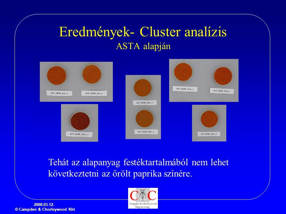 2008.03.12. © Campden & Chorleywood Kht Eredmények- Cluster analízis ASTA alapján Tehát az alapanyag festéktartalmából nem lehet következtetni az őröl