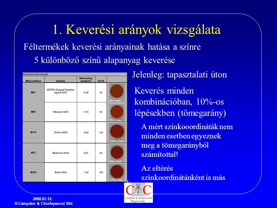 2008.03.12. © Campden & Chorleywood Kht 1. Keverési arányok vizsgálata Féltermékek keverési arányainak hatása a színre 5 különböző színű alapanyag kev