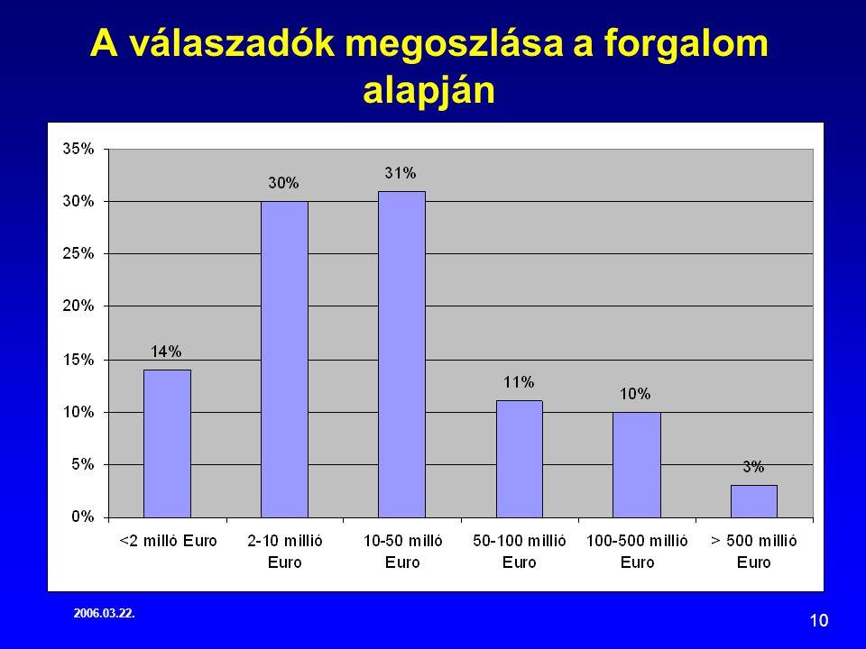 2006.03.22. 10 A válaszadók megoszlása a forgalom alapján