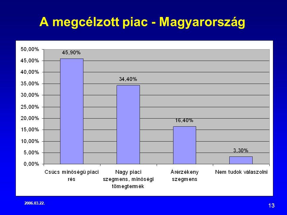 2006.03.22. 13 A megcélzott piac - Magyarország