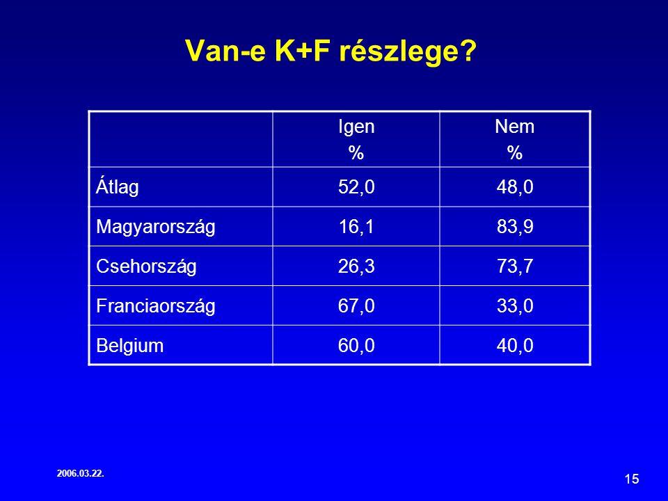 2006.03.22. 15 Van-e K+F részlege.