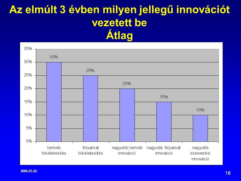 2006.03.22. 18 Az elmúlt 3 évben milyen jellegű innovációt vezetett be Átlag
