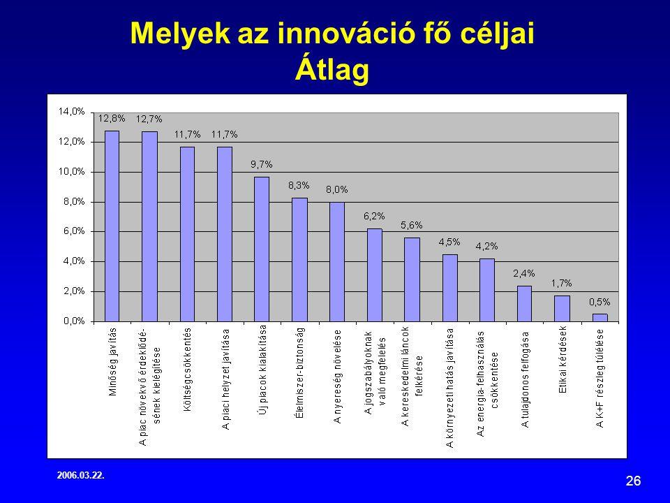 2006.03.22. 26 Melyek az innováció fő céljai Átlag