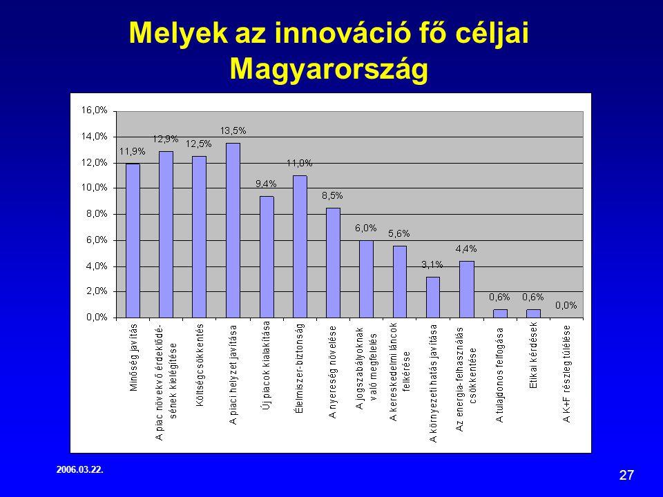 2006.03.22. 27 Melyek az innováció fő céljai Magyarország