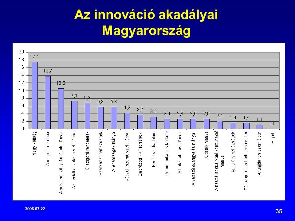 2006.03.22. 35 Az innováció akadályai Magyarország