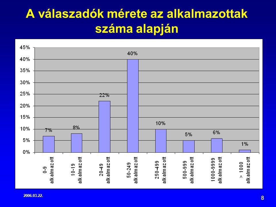 2006.03.22. 8 A válaszadók mérete az alkalmazottak száma alapján