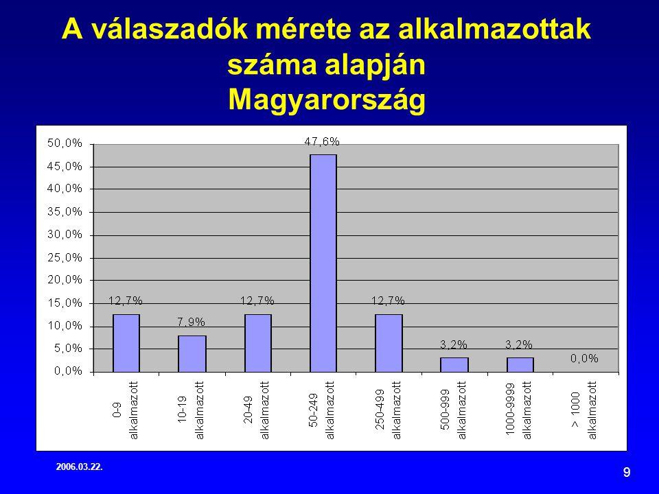 2006.03.22. 9 A válaszadók mérete az alkalmazottak száma alapján Magyarország