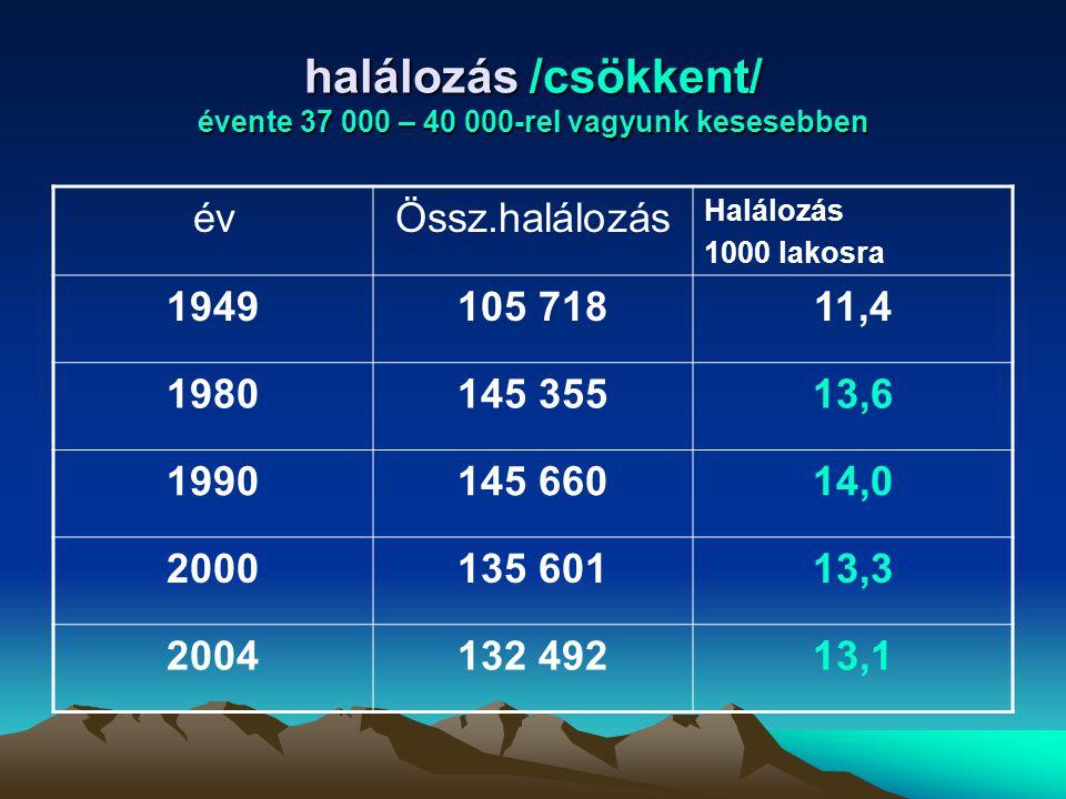 halálozás /csökkent/ évente 37 000 – 40 000-rel vagyunk kesesebben évÖssz.halálozás Halálozás 1000 lakosra 1949105 71811,4 1980145 35513,6 1990145 660