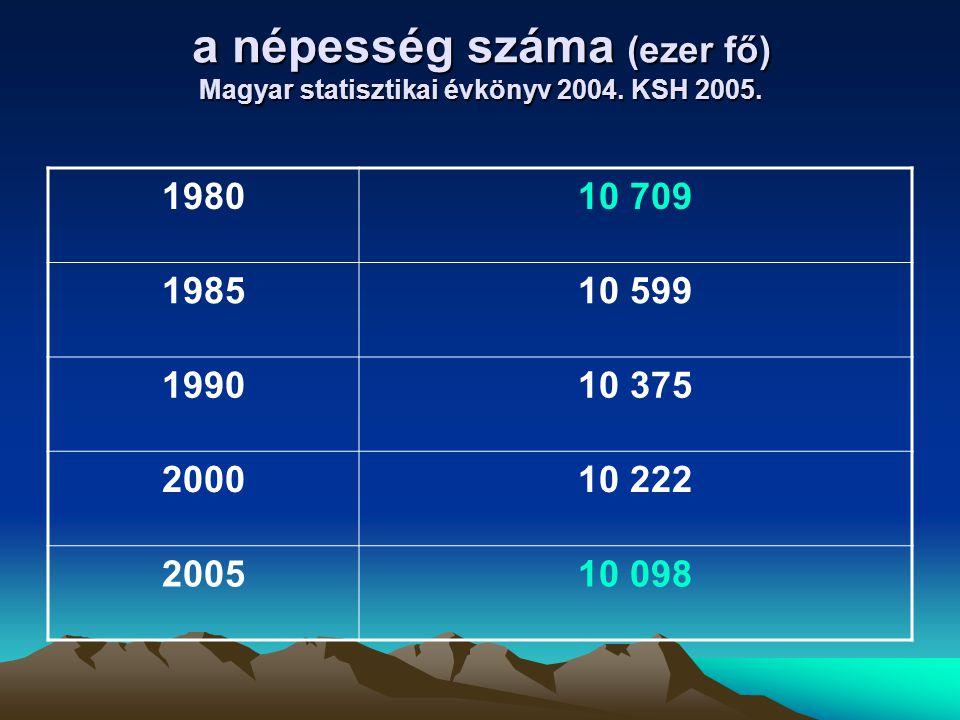 a népesség száma (ezer fő) Magyar statisztikai évkönyv 2004. KSH 2005. 198010 709 198510 599 199010 375 200010 222 200510 098