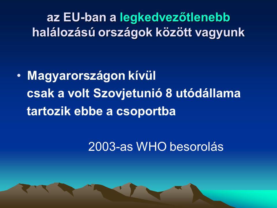 az EU-ban a legkedvezőtlenebb halálozású országok között vagyunk Magyarországon kívül csak a volt Szovjetunió 8 utódállama tartozik ebbe a csoportba 2
