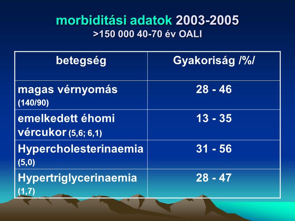 morbiditási adatok 2003-2005 >150 000 40-70 év OALI betegségGyakoriság /%/ magas vérnyomás (140/90) 28 - 46 emelkedett éhomi vércukor (5,6; 6,1) 13 -