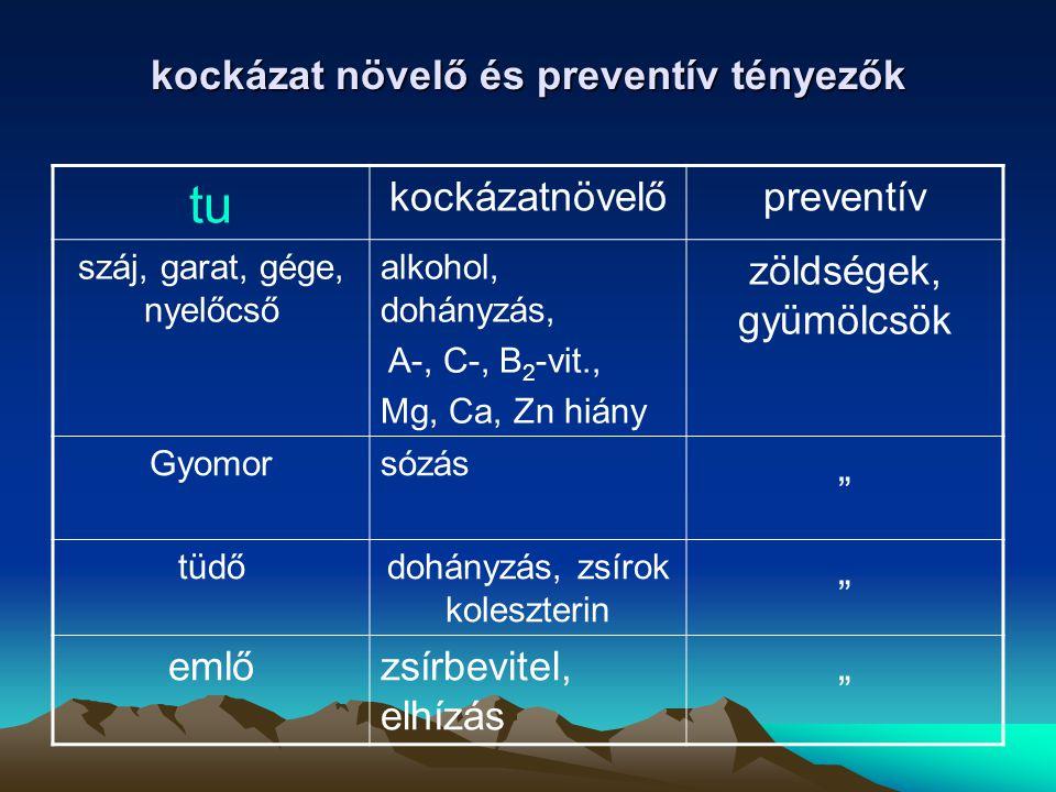 kockázat növelő és preventív tényezők tu kockázatnövelőpreventív száj, garat, gége, nyelőcső alkohol, dohányzás, A-, C-, B 2 -vit., Mg, Ca, Zn hiány z