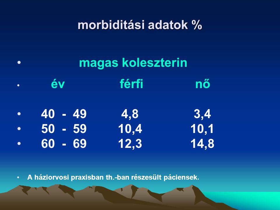 morbiditási adatok % magas koleszterin év férfi nő 40 - 49 4,8 3,4 50 - 59 10,4 10,1 60 - 69 12,3 14,8 A háziorvosi praxisban th.-ban részesült pácien