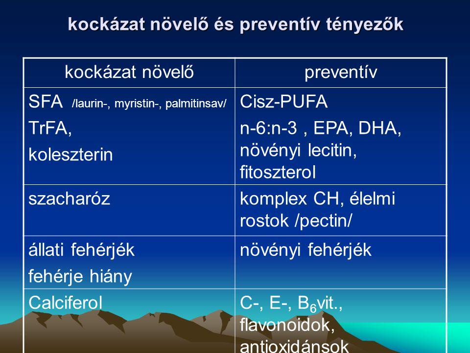 kockázat növelő és preventív tényezők kockázat növelőpreventív SFA /laurin-, myristin-, palmitinsav/ TrFA, koleszterin Cisz-PUFA n-6:n-3, EPA, DHA, nö