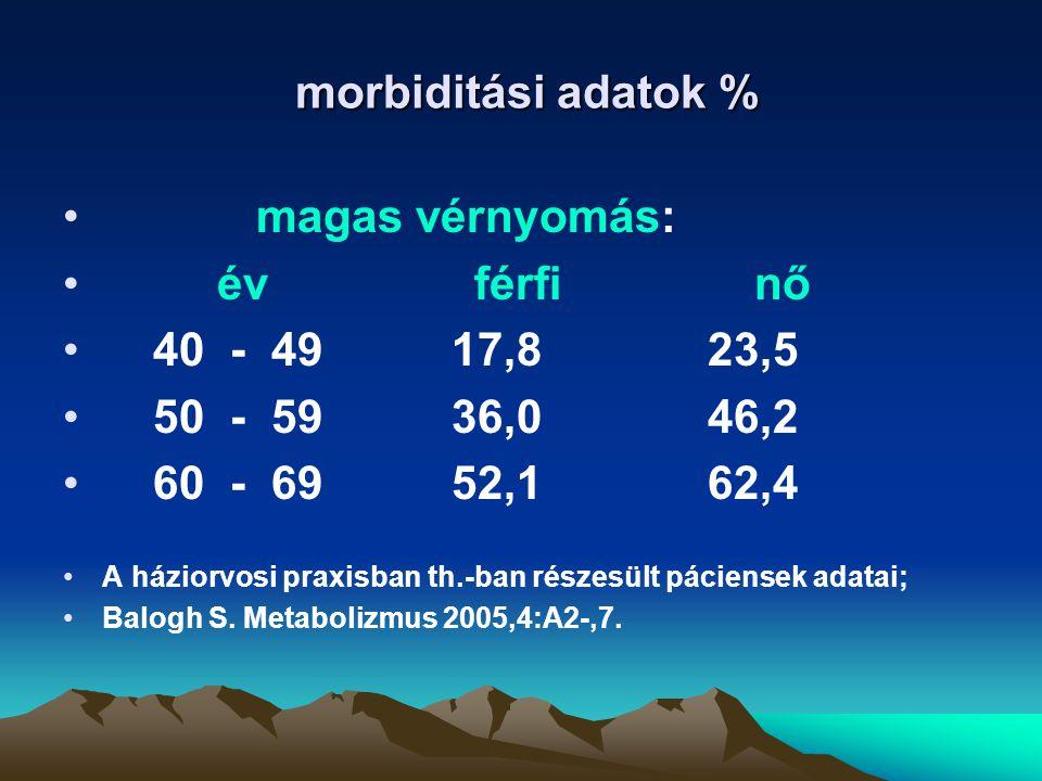 morbiditási adatok % morbiditási adatok % magas vérnyomás: év férfi nő 40 - 49 17,8 23,5 50 - 59 36,0 46,2 60 - 69 52,1 62,4 A háziorvosi praxisban th