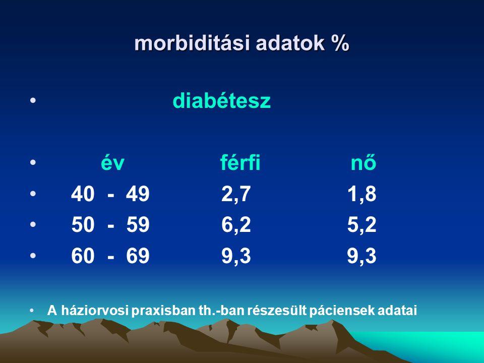 morbiditási adatok % diabétesz év férfi nő 40 - 49 2,7 1,8 50 - 59 6,2 5,2 60 - 69 9,3 9,3 A háziorvosi praxisban th.-ban részesült páciensek adatai