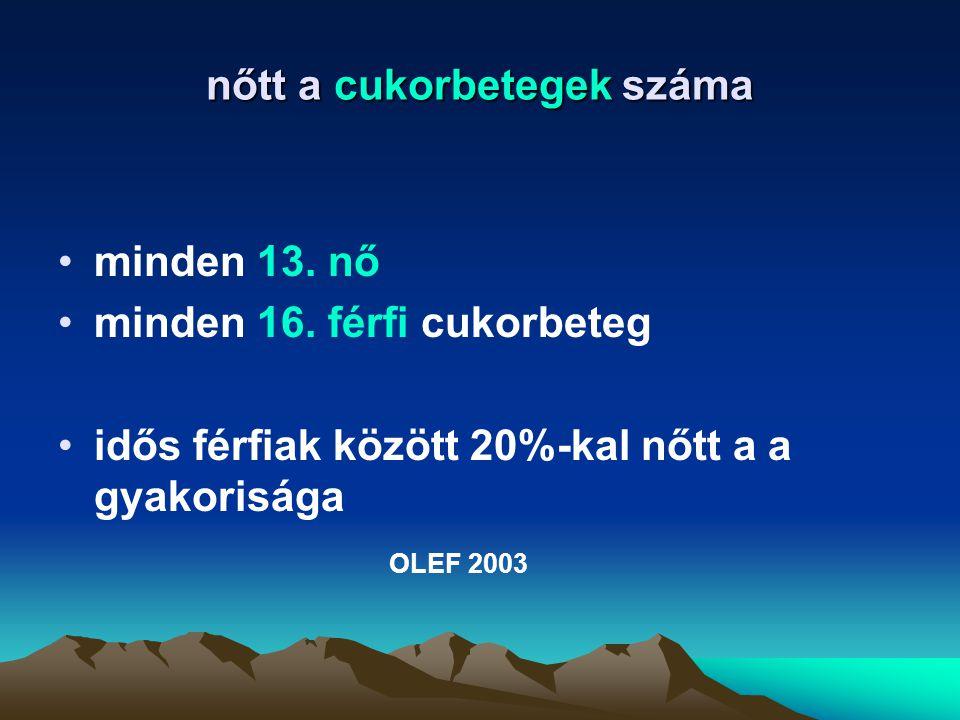 nőtt a cukorbetegek száma minden 13. nő minden 16. férfi cukorbeteg idős férfiak között 20%-kal nőtt a a gyakorisága OLEF 2003