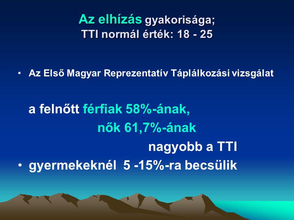 Az elhízás gyakorisága; TTI normál érték: 18 - 25 Az Első Magyar Reprezentatív Táplálkozási vizsgálat a felnőtt férfiak 58%-ának, nők 61,7%-ának nagyo