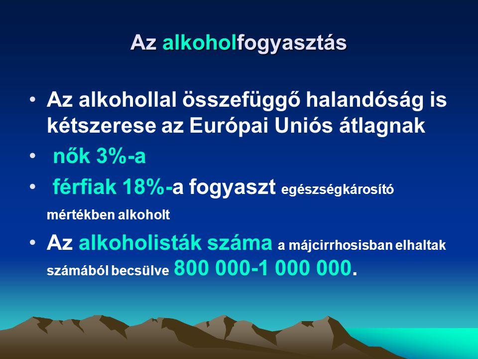 Az alkoholfogyasztás Az alkohollal összefüggő halandóság is kétszerese az Európai Uniós átlagnak nők 3%-a férfiak 18%-a fogyaszt egészségkárosító mért