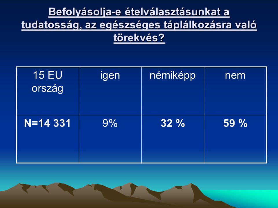 Befolyásolja-e ételválasztásunkat a tudatosság, az egészséges táplálkozásra való törekvés? 15 EU ország igennémiképpnem N=14 3319%32 %59 %