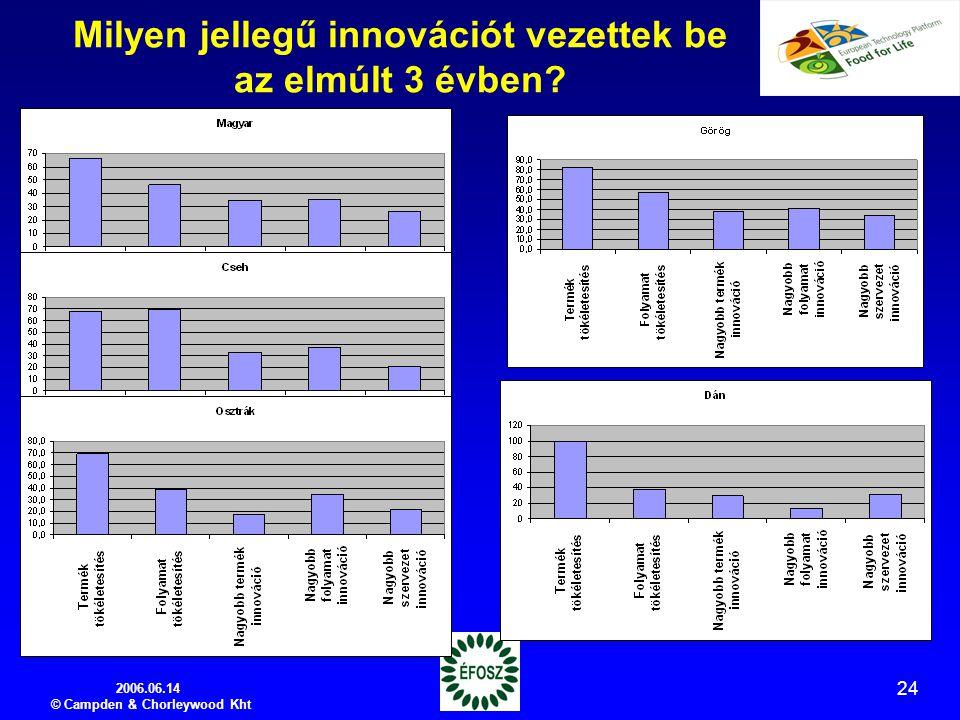 2006.06.14 © Campden & Chorleywood Kht 24 Milyen jellegű innovációt vezettek be az elmúlt 3 évben