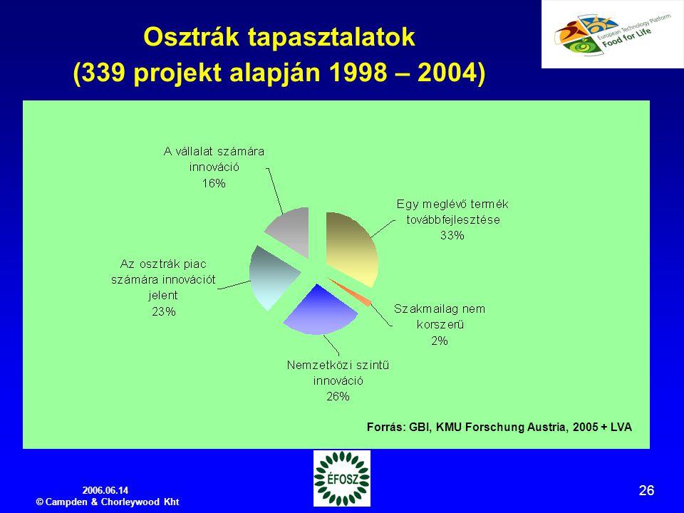 2006.06.14 © Campden & Chorleywood Kht 26 Osztrák tapasztalatok (339 projekt alapján 1998 – 2004) Forrás: GBI, KMU Forschung Austria, 2005 + LVA