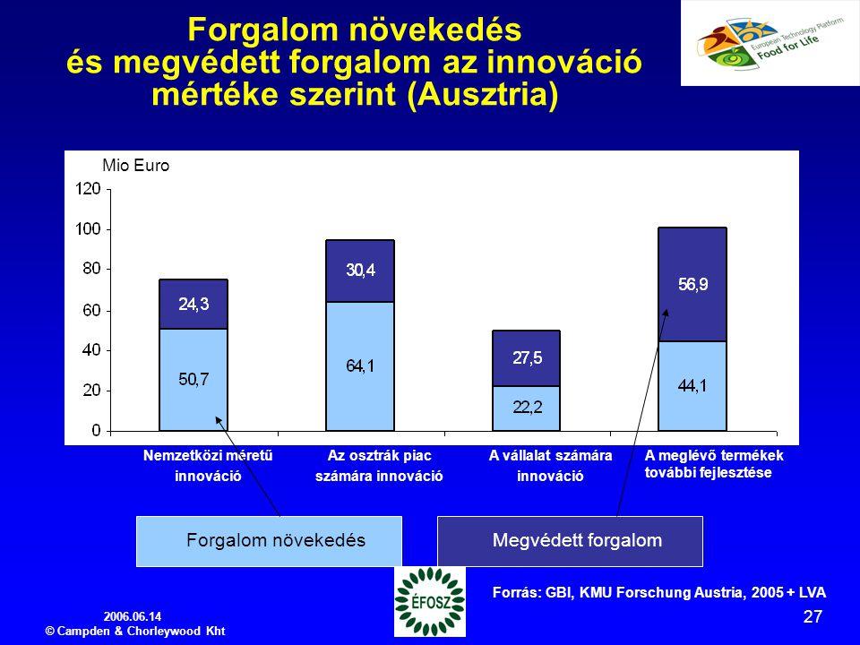 2006.06.14 © Campden & Chorleywood Kht 27 Forgalom növekedés és megvédett forgalom az innováció mértéke szerint (Ausztria) Nemzetközi méretű innováció Az osztrák piac számára innováció A vállalat számára innováció A meglévő termékek további fejlesztése Forrás: GBI, KMU Forschung Austria, 2005 + LVA Forgalom növekedésMegvédett forgalom Mio Euro