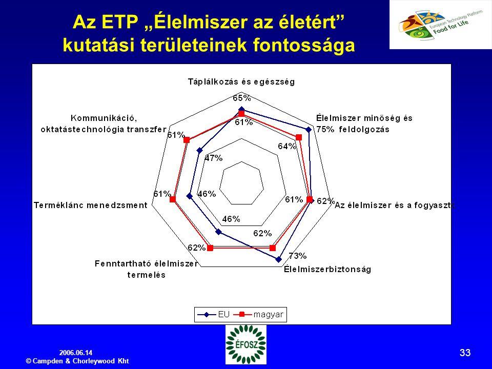 """2006.06.14 © Campden & Chorleywood Kht 33 Az ETP """"Élelmiszer az életért kutatási területeinek fontossága"""