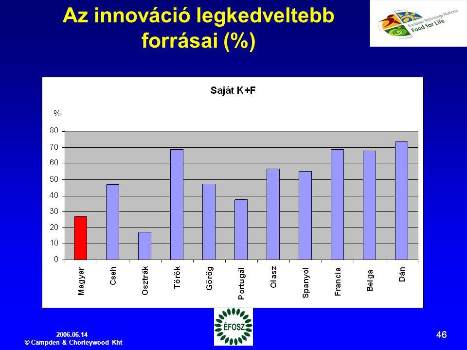 2006.06.14 © Campden & Chorleywood Kht 46 Az innováció legkedveltebb forrásai (%)