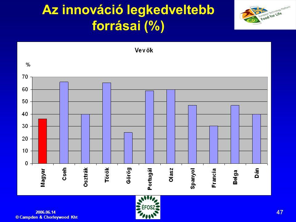 2006.06.14 © Campden & Chorleywood Kht 47 Az innováció legkedveltebb forrásai (%) %