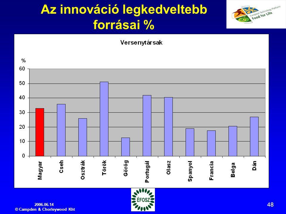 2006.06.14 © Campden & Chorleywood Kht 48 Az innováció legkedveltebb forrásai %